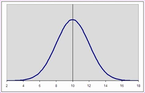 9 Bell Curve Template Excel Exceltemplates Exceltemplates Normal Distribution Curve Excel Template
