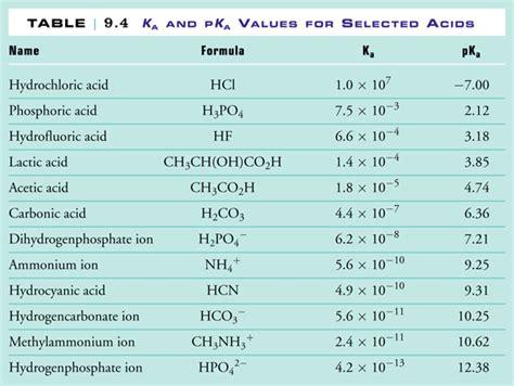 Acid Strength Table by Elaboration Acid And Base Strength