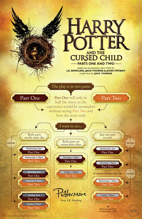Ori Harry Potter And The Cursed Child Part One And Two Playscript a visual guide to buying tickets for harry potter and the cursed child pottermore