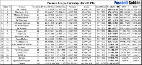 premier league tabelle torschützen bundesliga r 252 ckschau die deutsche sehnsucht nach einem
