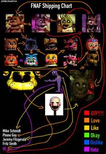 Fnaf 1 2 3 shipping chart by kittyfuture on deviantart
