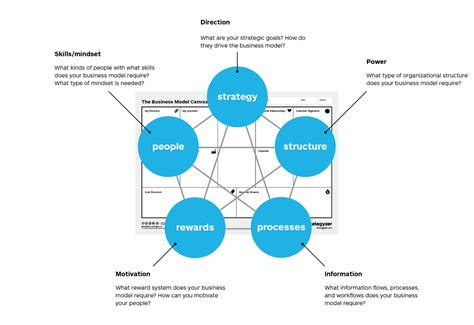 Stars Model | implementing your business model with the galbraith star