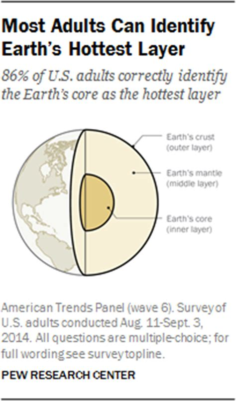 hottest layer most adults can identify earth s hottest layer pew