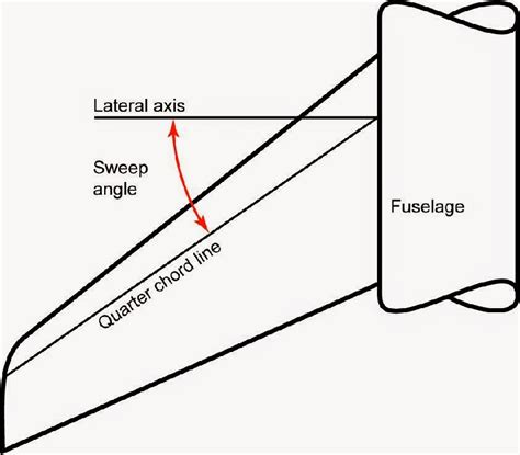 aerodynamic chord aviation reference material basic aerodynamics