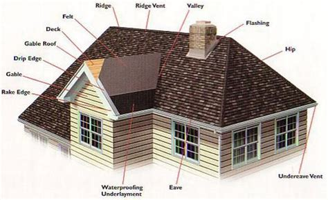 Pitched And Hipped Roof Difference Between Gable Roof And Hip Roof