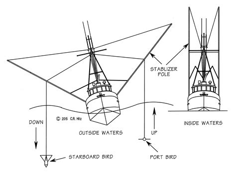 parts of a commercial fishing boat commercial fishing boat diagram ships and boat diagram