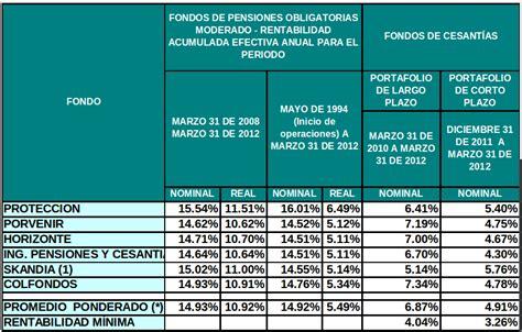 pensiones colombia pensiones rentabilidad de los fondos de pensiones obligatorios en