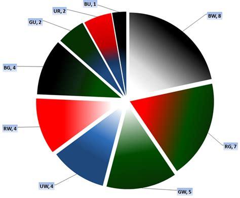 mtg color combinations grand prix s 227 o paulo day 1 coverage daily mtg magic