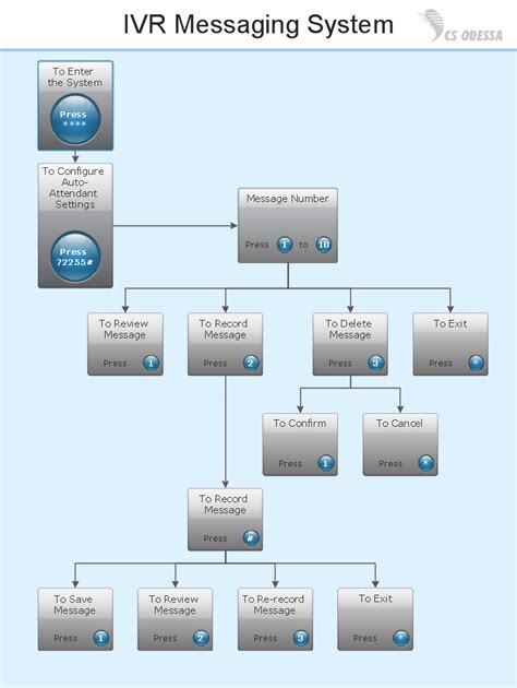 interactive diagram software interactive voice response network diagram what is ivr