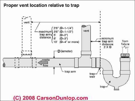 Plumbing Vent Distances & Routing Codes