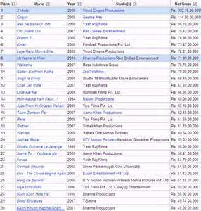 list of highest grossing in india