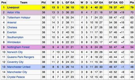epl table division 1 echoes of 1990 as chelsea travel to anfield with three
