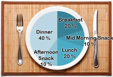 carbohydrates quantity per day daily intake guide healthy made easy front of