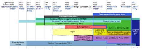 treaties of the european union treaties of the european union essay on fire com