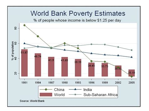 define world bank why there is poverty in the world issues of india