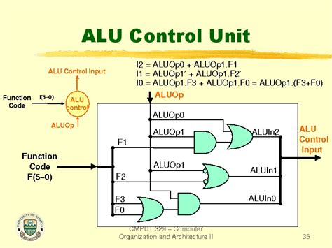 what is in law unit alu control unit