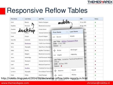 oracle apex geekery declarative reflow table reports in responsive web design apex theme 25 ogh apex world 2014