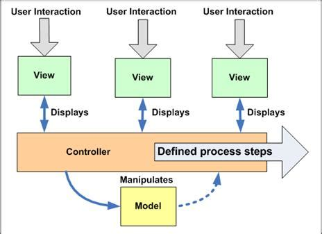 design pattern use cases controller patterns for asp net patterns tutorial
