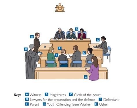 what happens at a bench trial where will you give your evidence cheshire police