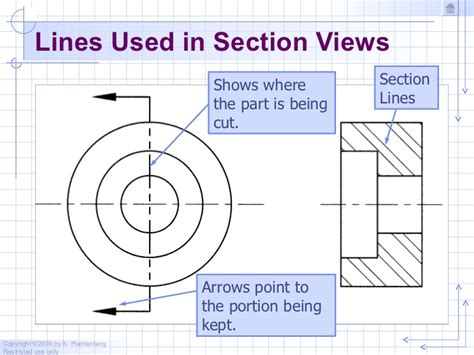 what conventions are associated with section lines chapter 3 sectioning