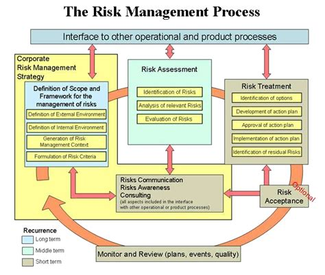 How Much Risk Assessment Is Needed The Infosec Blog Nist Risk Acceptance Template