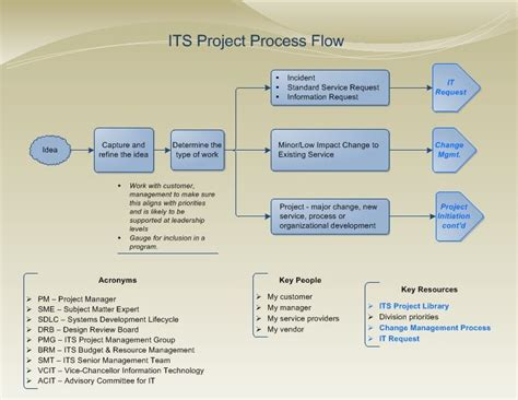 project management methodology template program management process templates return to project