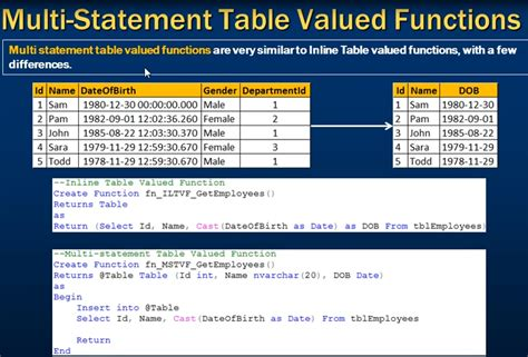 Sql Table Valued Function part 15 scalar user defined functions in sql server gester 博客园