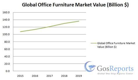 global office furniture market worth 135 9 billion by