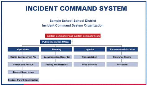 School Emergency Preparedness Plan Template emergency management resource guide