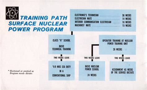 electric boat training program us navy nuclear engineers us free engine image for user