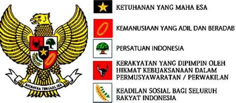 Garuda Vs Banteng makna lambang pancasila sila 1 2 3 4 dan 5 ode media