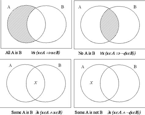 sets shading venn diagrams venn diagrams shading regions with three sets 28 images
