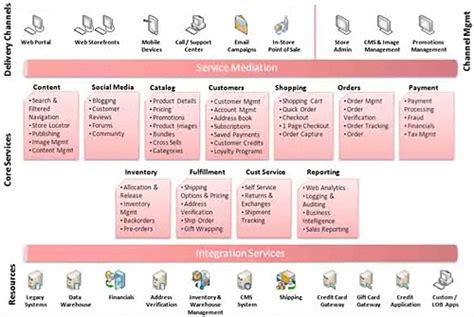 reference architecture template raltus software procedurecapture document test