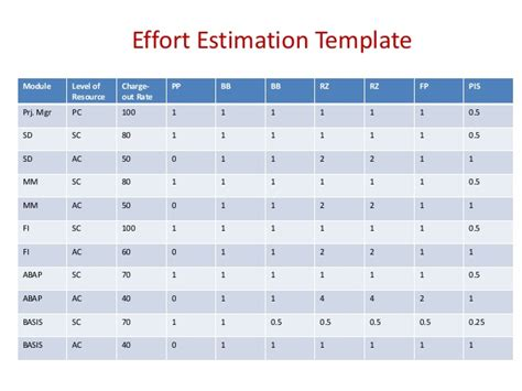 Level Of Effort Template level of effort template sap overview for managers