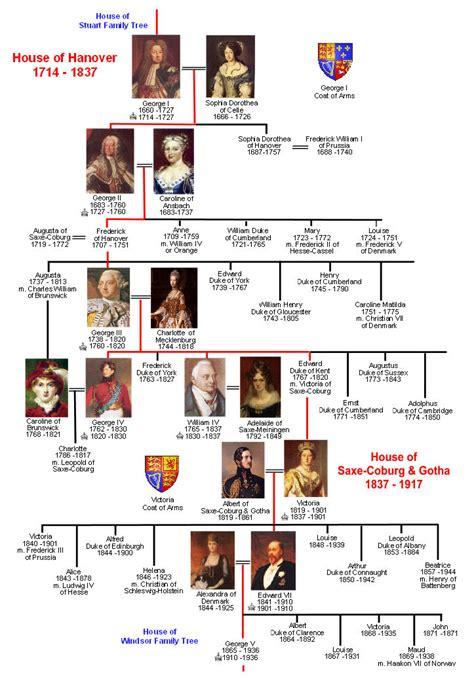 house of hanover house of hanover family tree