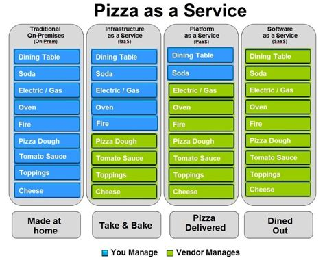 how to my as a service pizza as a service is misunderstood from silos to