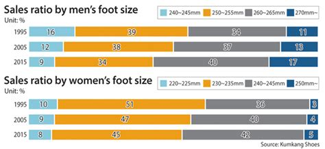 average shoe size for koreans now bigger shoes to fill inside korea