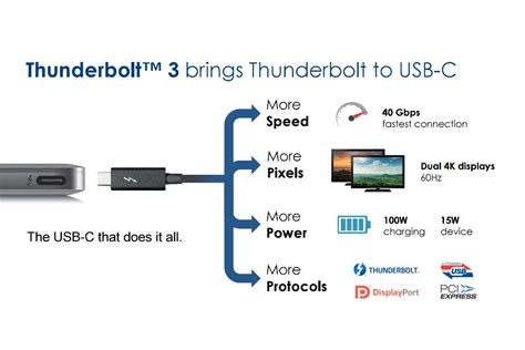 Digital Usb Tester Voltase Ere Support Type C thunderbolt 3 and usb type c might be a match made in heaven