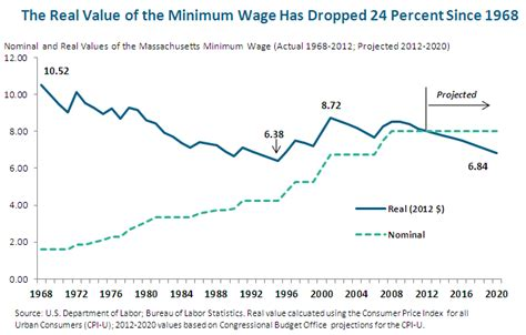 minimum wage massachusetts wages and inequality in massachusetts a labor day report