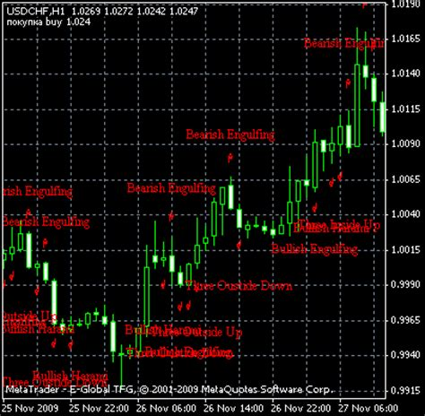 pattern recognition forex indicator forex pattern recognition indicator download forex uk 2018