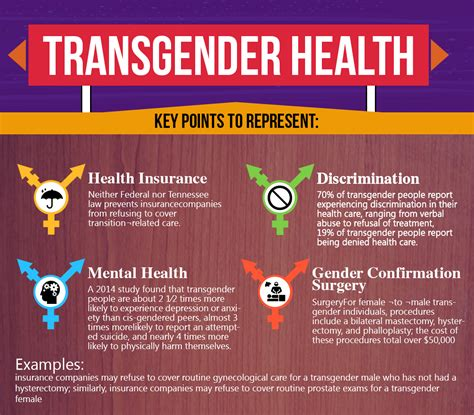 transgender discrimination statistics rescuing health transgender health rescuing health