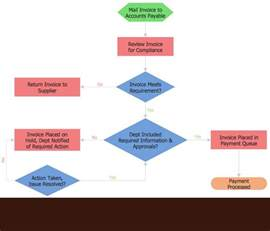 flow table template flowchart software free flowchart exles and templates