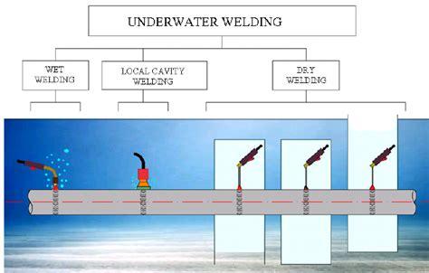 Classification Of Underwater Welding Methods 2