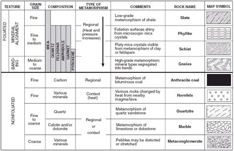 Reference Table by Castle Learning Earth Science Reference Table 11