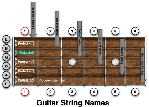 String Names - lesson day 1 part 3 my guitar
