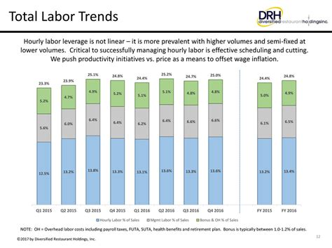section 1 labor market trends page 12