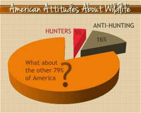 Jelly Water Trans Vivo V5 anti hunters outnumber hunters by three to one an animal rights article from all creatures org