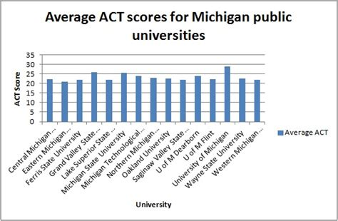 Top Mba Programs Average Gpas by Average Act Score At Michigan State Is On The