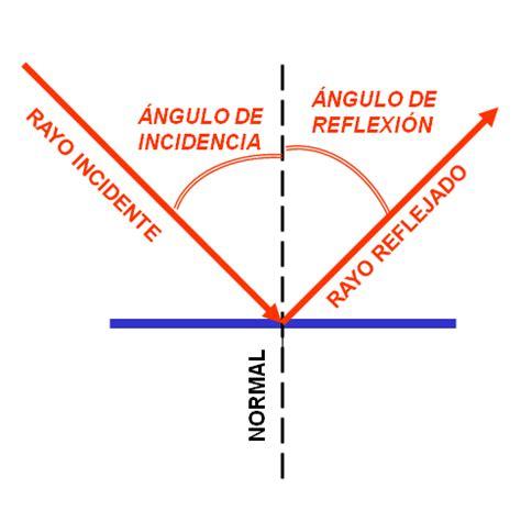 imagenes de reflexion en fisica fisica reflexi 243 n