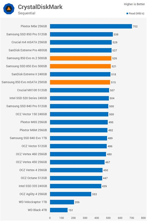 crystal disk bench samsung 850 evo m 2 500gb 850 evo 250gb msata review